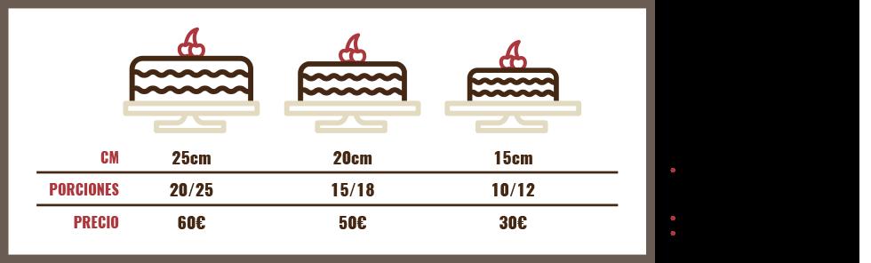 Tamaños y precios de tartas Socolá